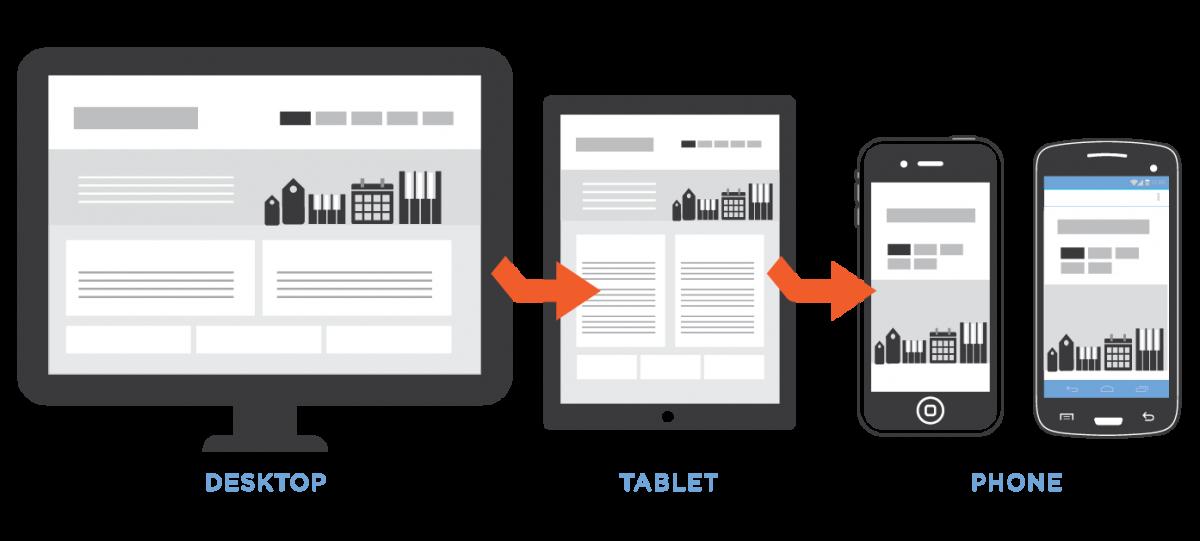web móvil como tendencia en tecnología hotelera