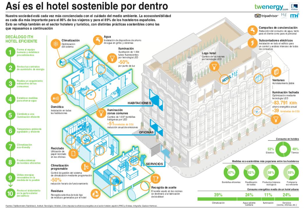 infografía hotel sostenible para mejorar rentabilidad