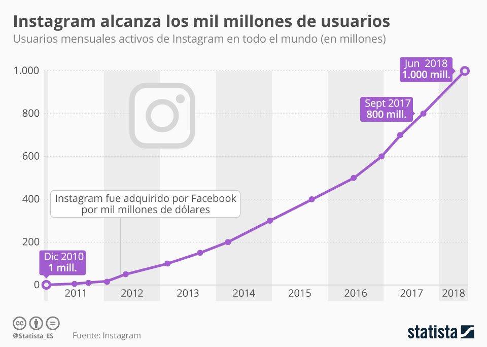 cifras de Instagram en número de usuarios