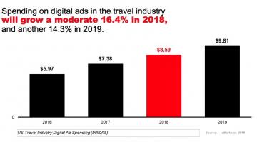 Estadística de la publicidad en la industria de los viajes