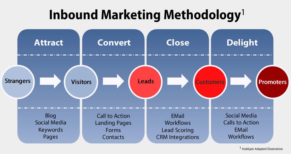 Metodología para saber qué es el Inbound Marketing