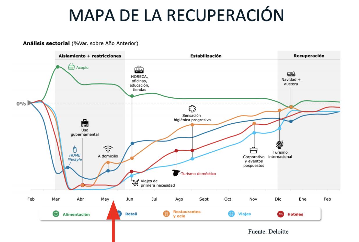 mapa de la recuperación sobre el covid-19 by Deloitte