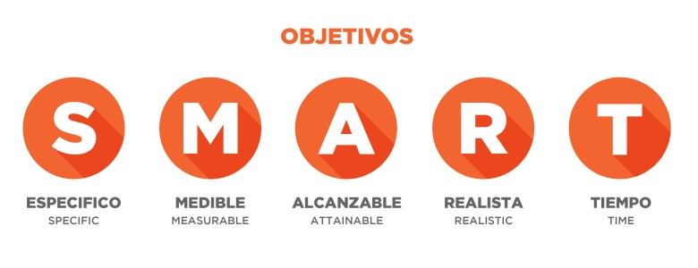 objetivos SMART para tu plan de marketing digital
