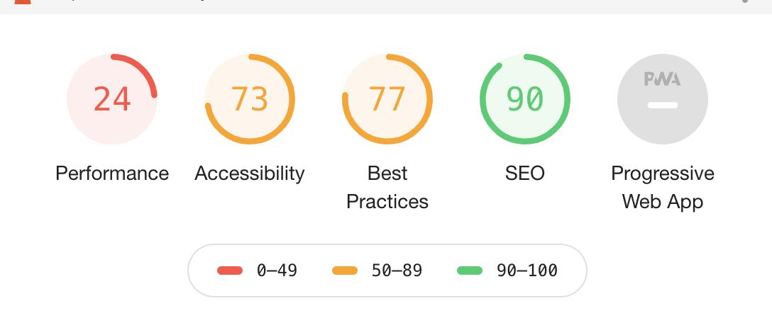 resultado del Google Lighthouse para una auditoría web mobile